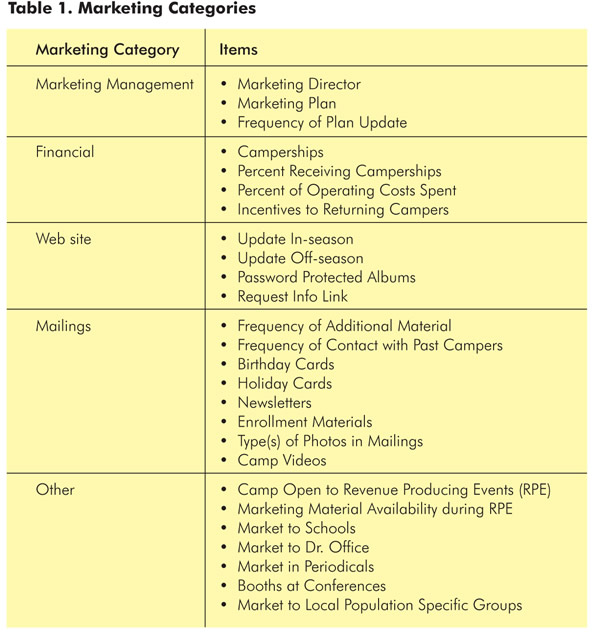 Marketing Categories ACA Study