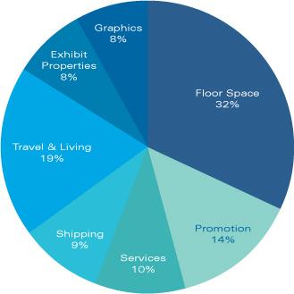 Trade-show-budget-graph-325px